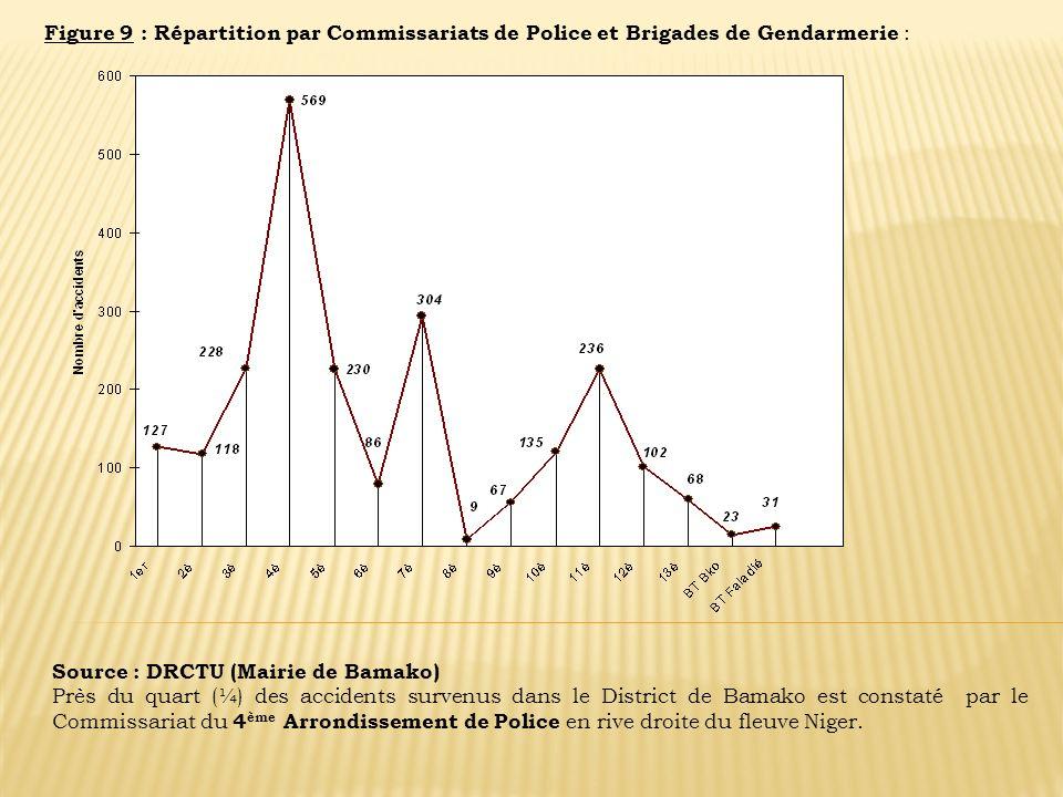 Figure 9 : Répartition par Commissariats de Police et Brigades de Gendarmerie :