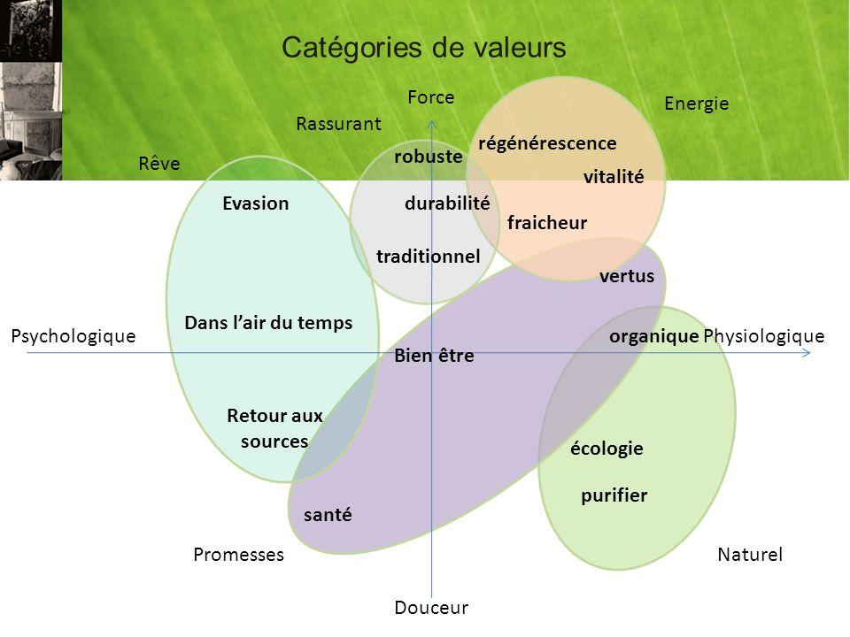 Catégories de valeurs Force Energie Rassurant régénérescence robuste