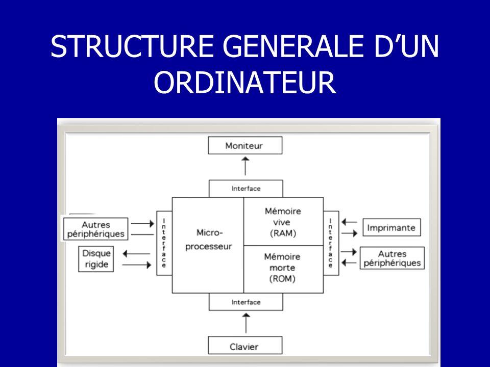 STRUCTURE GENERALE D'UN ORDINATEUR