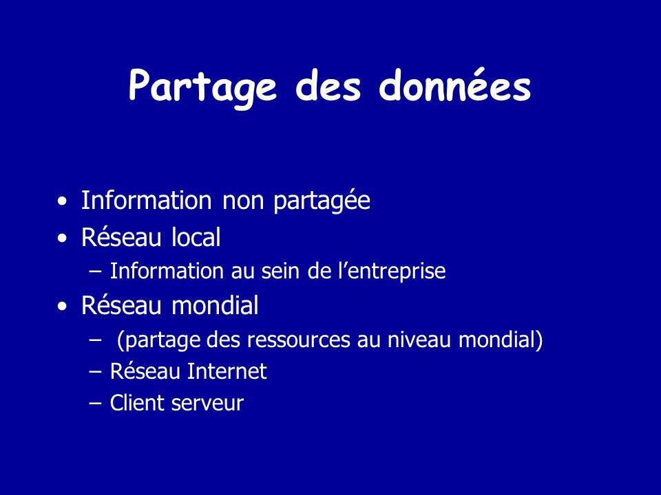 Partage des données Information non partagée Réseau local