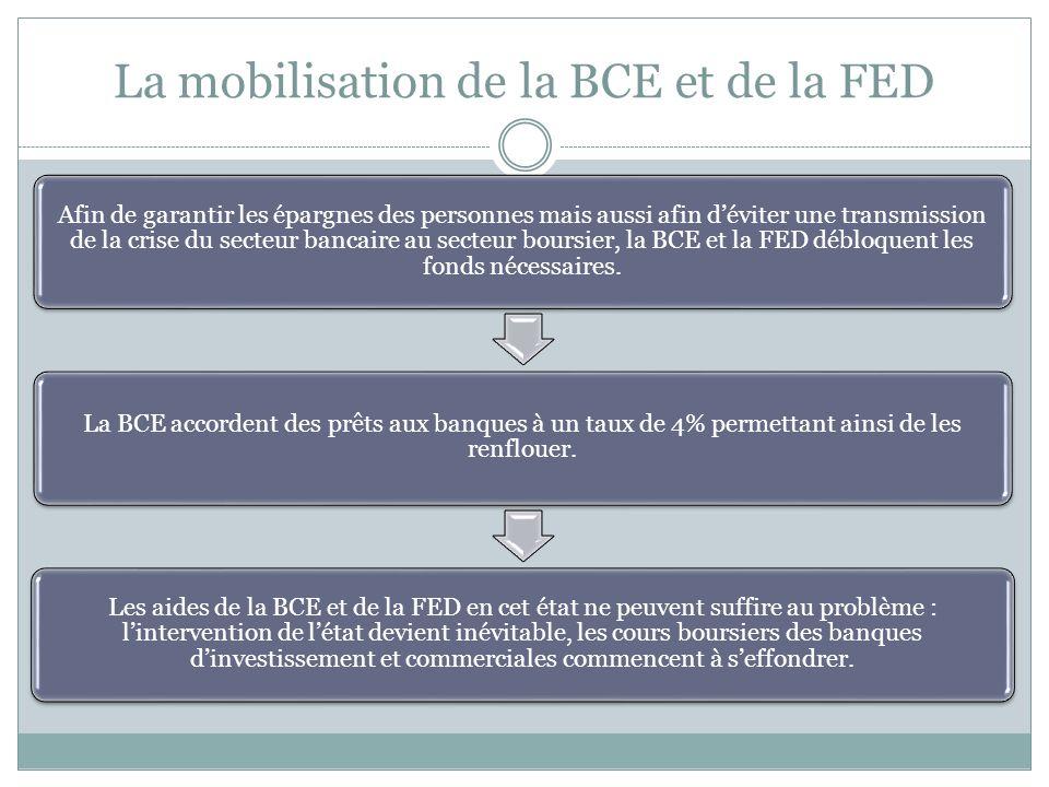 La mobilisation de la BCE et de la FED
