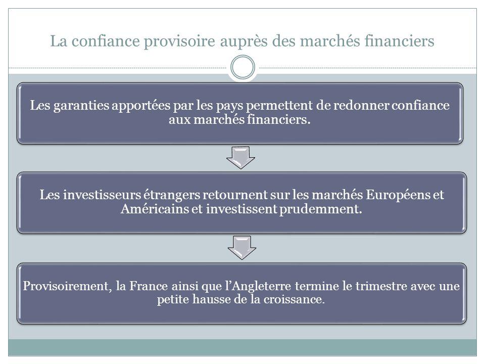 La confiance provisoire auprès des marchés financiers