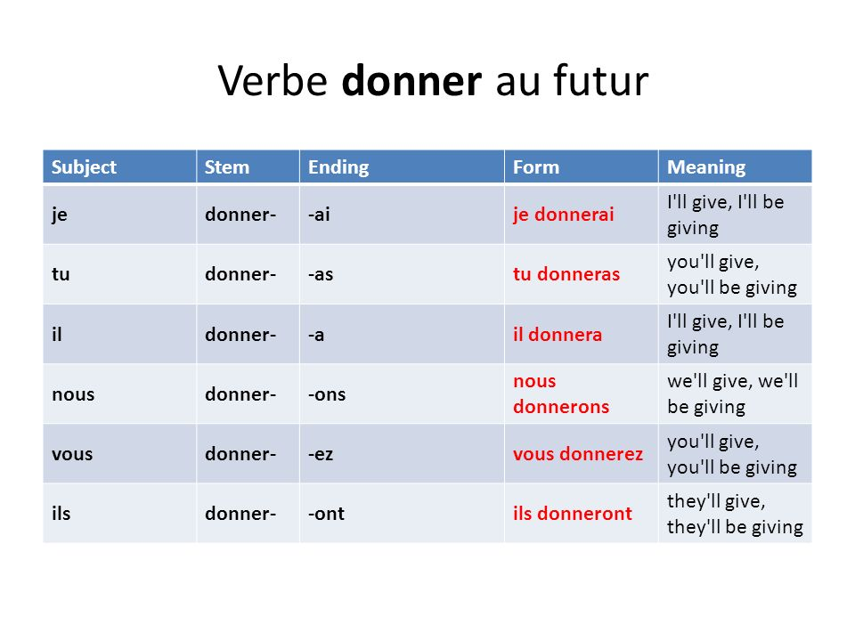 Verbe donner au futur Subject Stem Ending Form Meaning je donner- -ai