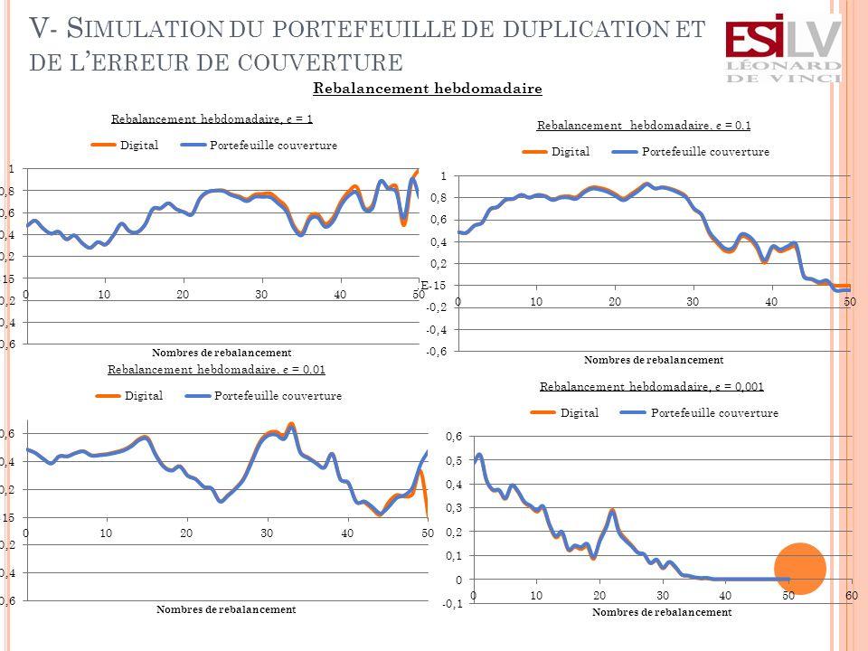 V- Simulation du portefeuille de duplication et de l'erreur de couverture