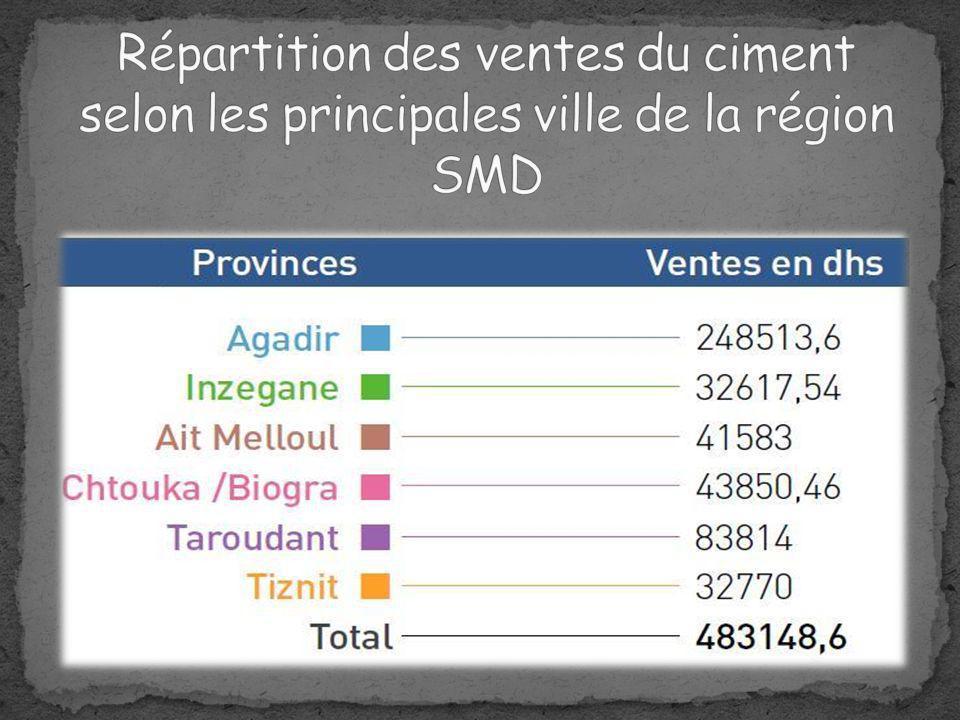 Répartition des ventes du ciment selon les principales ville de la région SMD