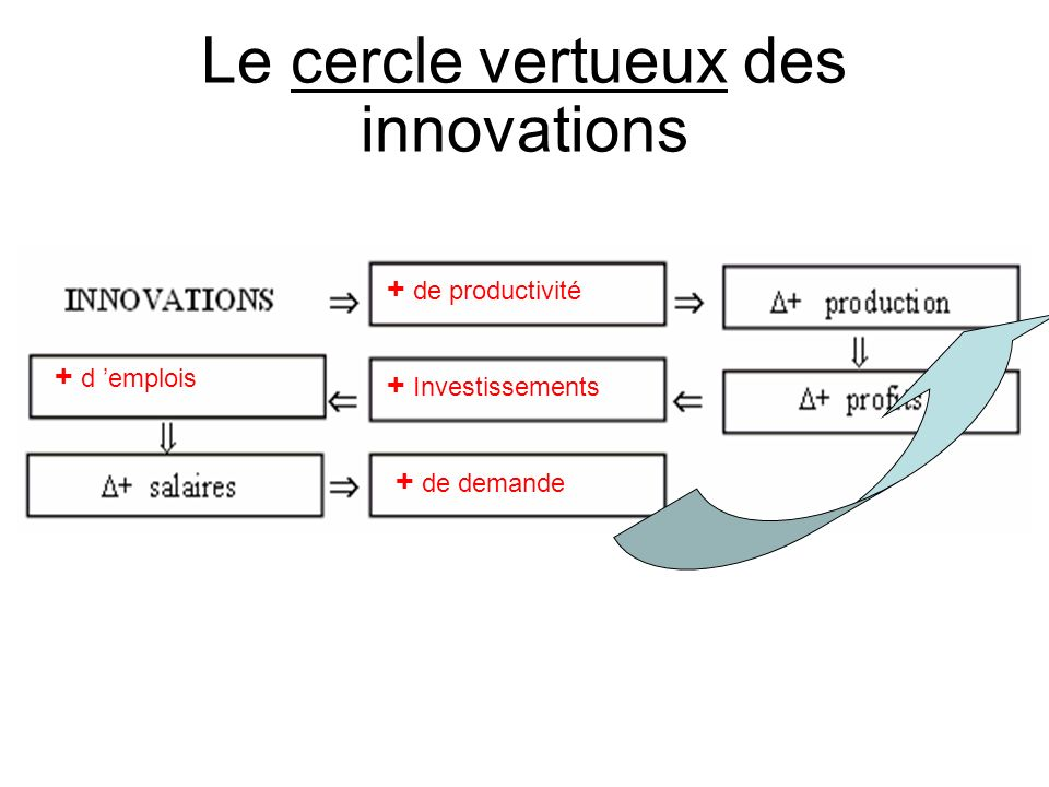 Le cercle vertueux des innovations
