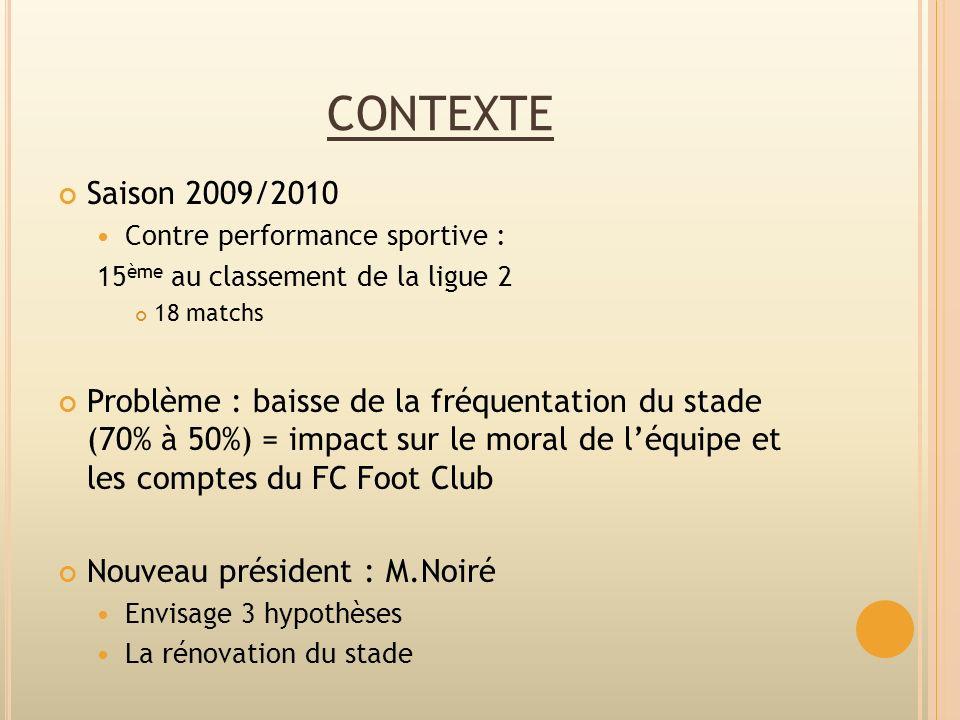 contexte Saison 2009/2010. Contre performance sportive : 15ème au classement de la ligue 2. 18 matchs.