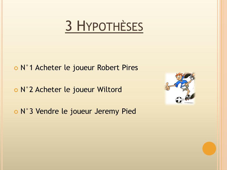 3 Hypothèses N°1 Acheter le joueur Robert Pires