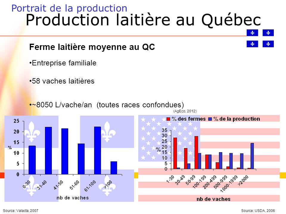 Production laitière au Québec