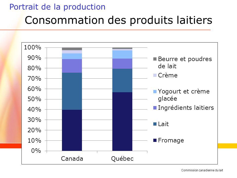 Consommation des produits laitiers