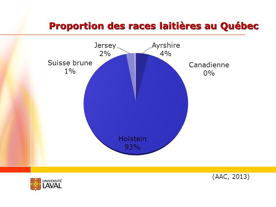 Proportion des races laitières au Québec
