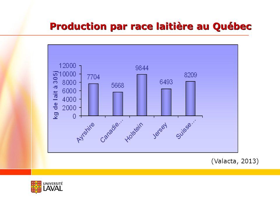 Production par race laitière au Québec