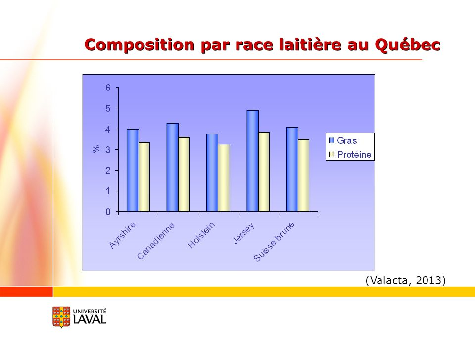 Composition par race laitière au Québec