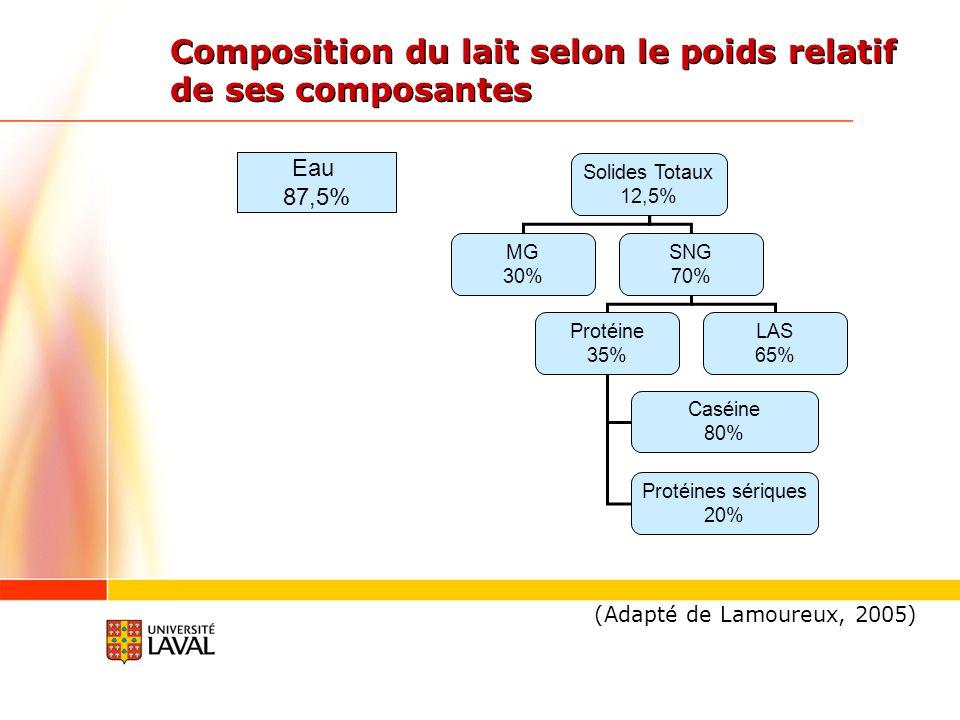 Composition du lait selon le poids relatif de ses composantes