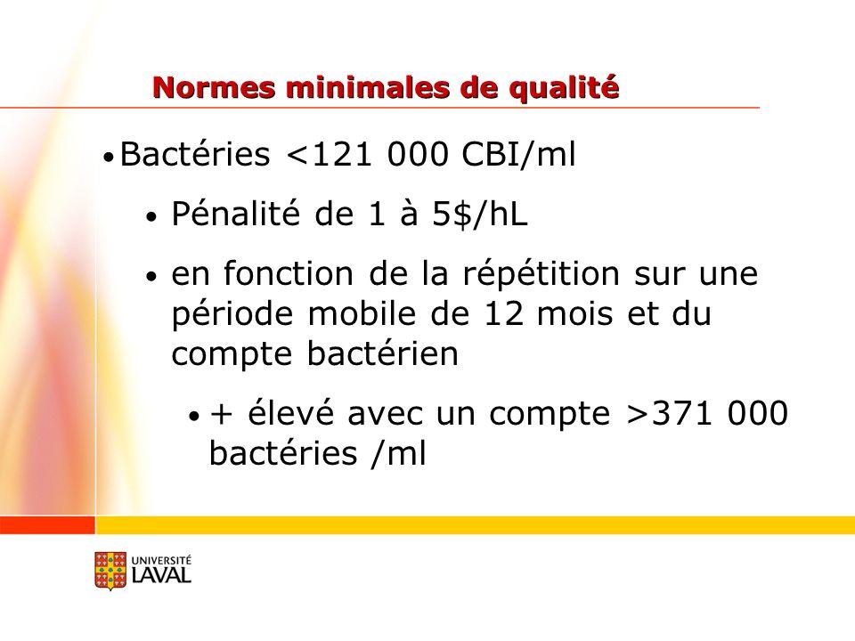 + élevé avec un compte >371 000 bactéries /ml