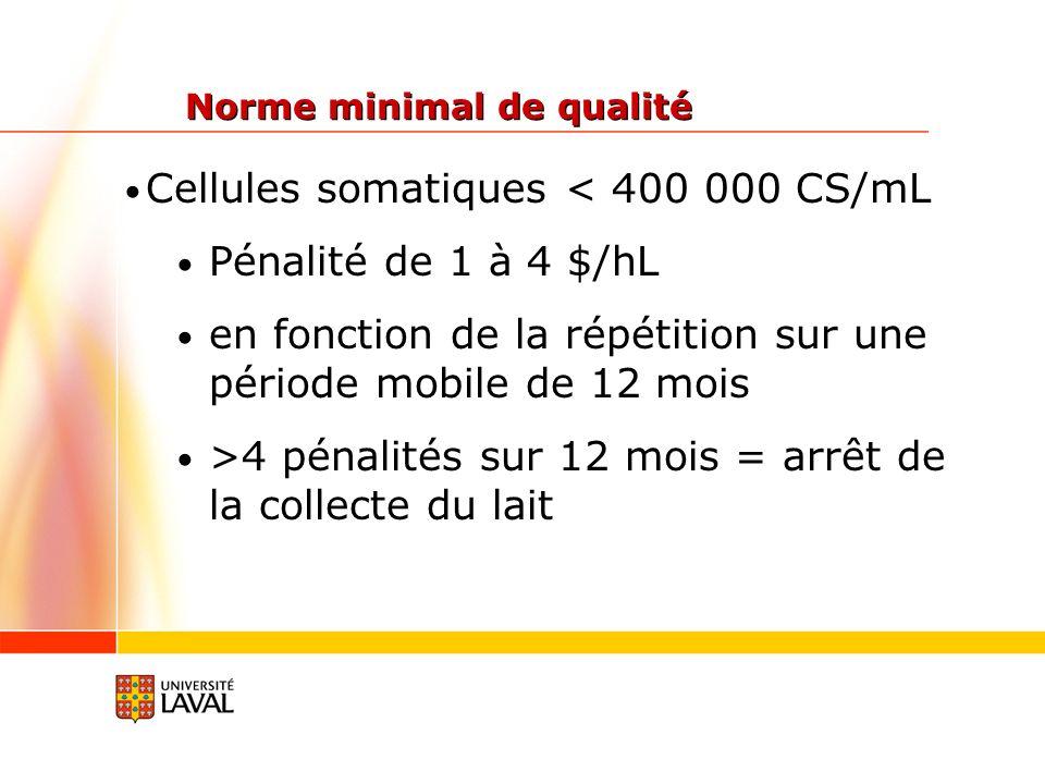 Cellules somatiques < 400 000 CS/mL Pénalité de 1 à 4 $/hL