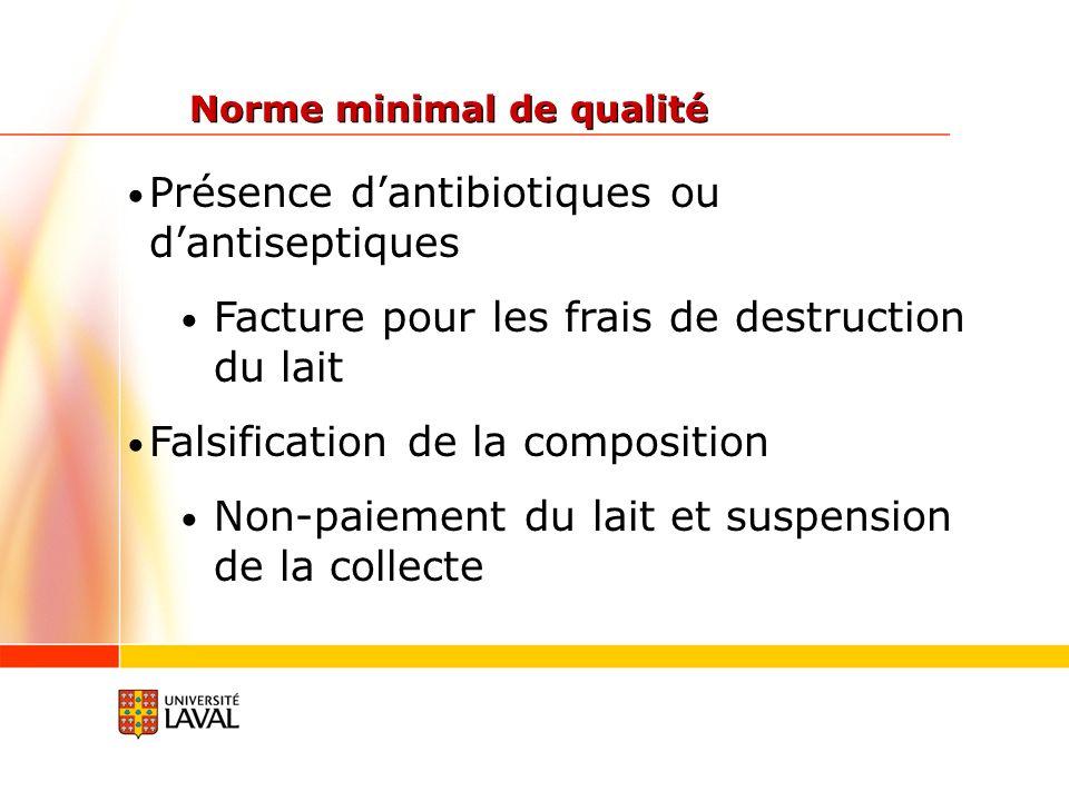 Présence d'antibiotiques ou d'antiseptiques