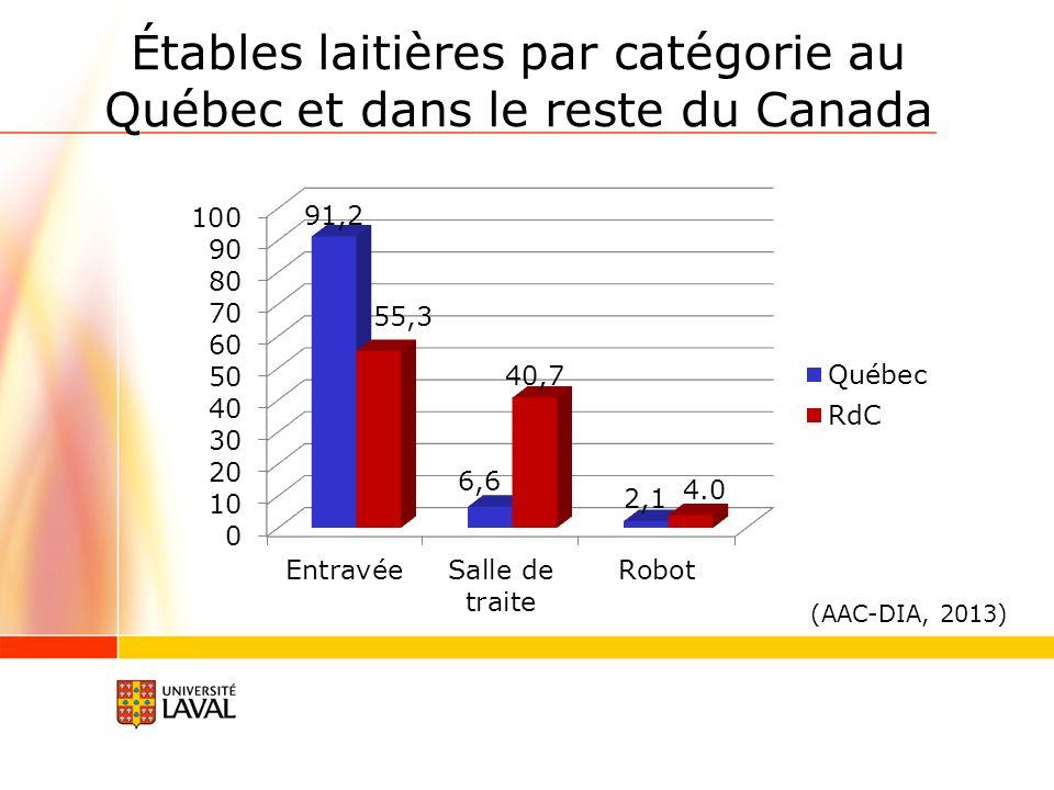 Étables laitières par catégorie au Québec et dans le reste du Canada