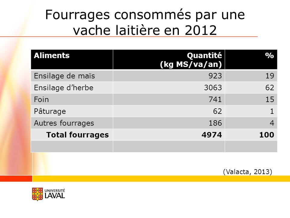 Fourrages consommés par une vache laitière en 2012
