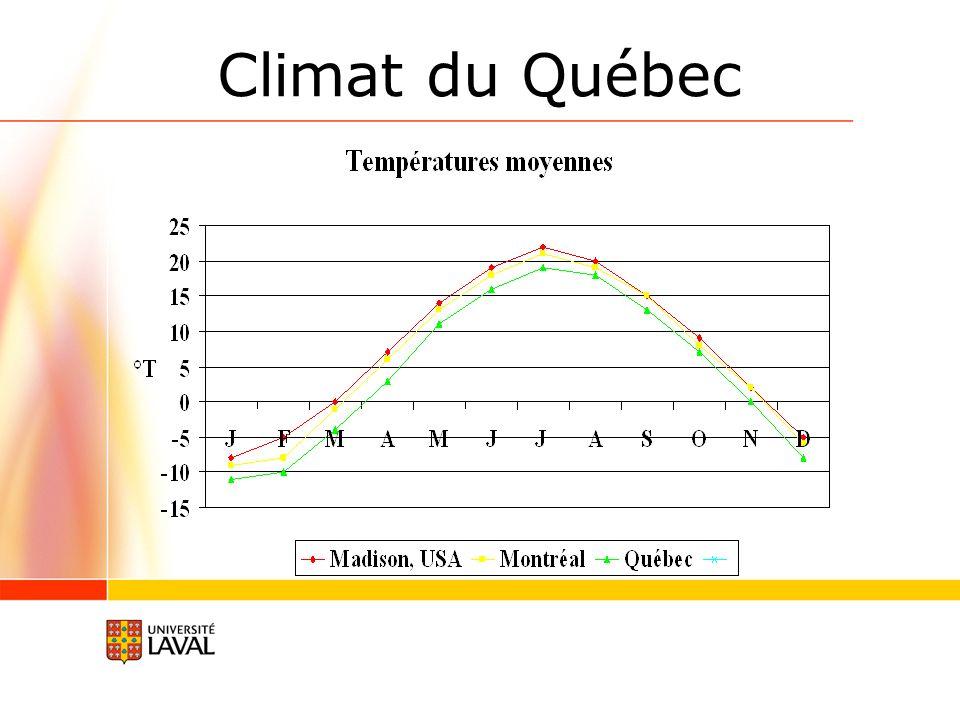 Climat du Québec