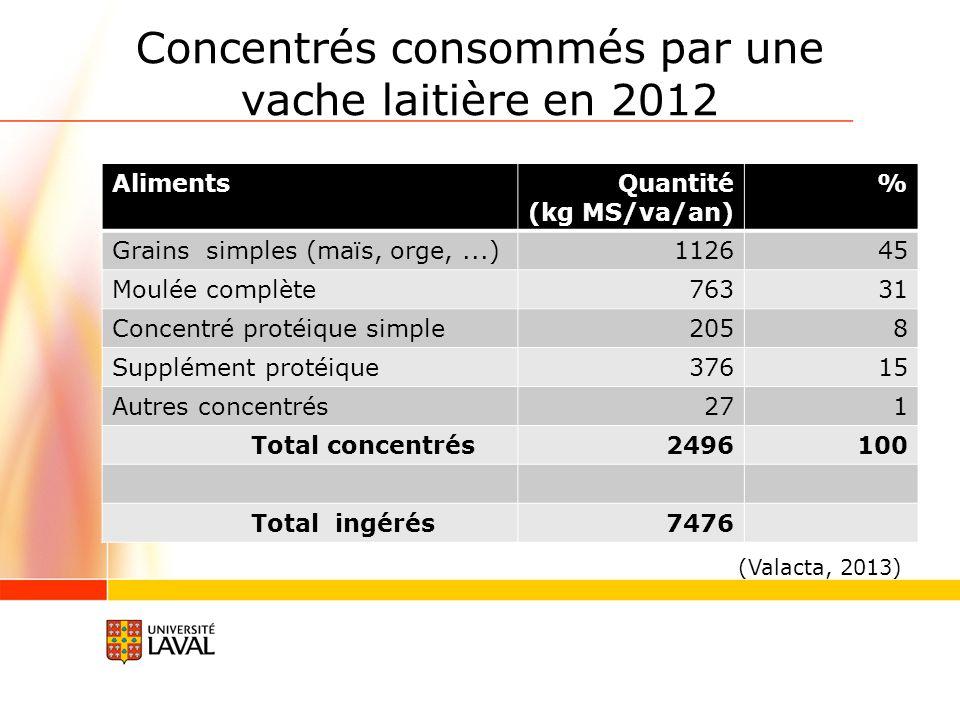 Concentrés consommés par une vache laitière en 2012
