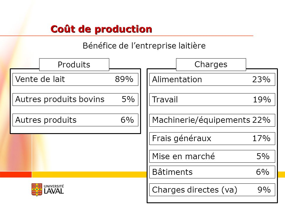 Coût de production Bénéfice de l'entreprise laitière Produits Charges