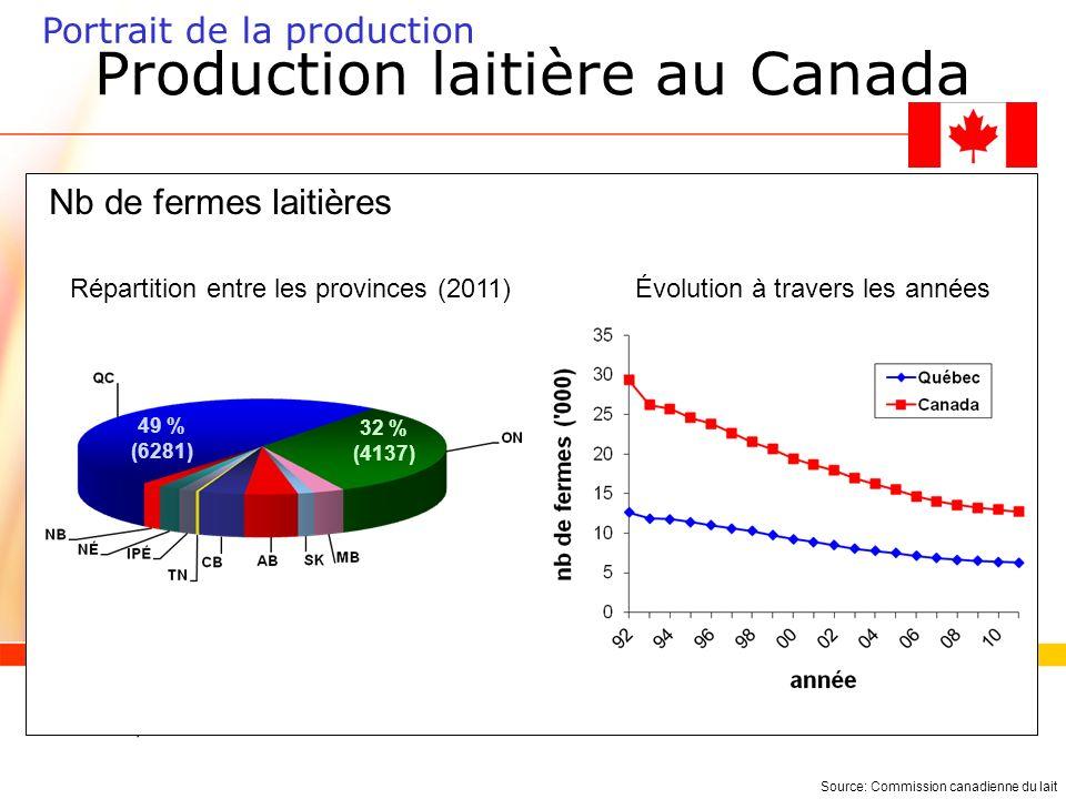 Production laitière au Canada