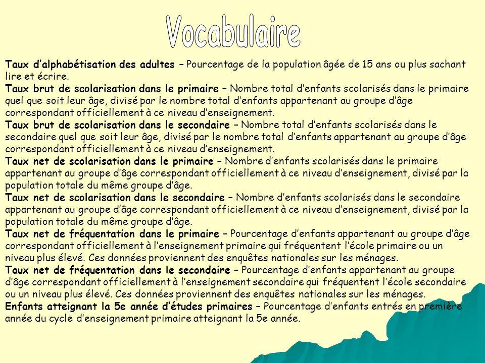 Vocabulaire Taux d'alphabétisation des adultes – Pourcentage de la population âgée de 15 ans ou plus sachant lire et écrire.