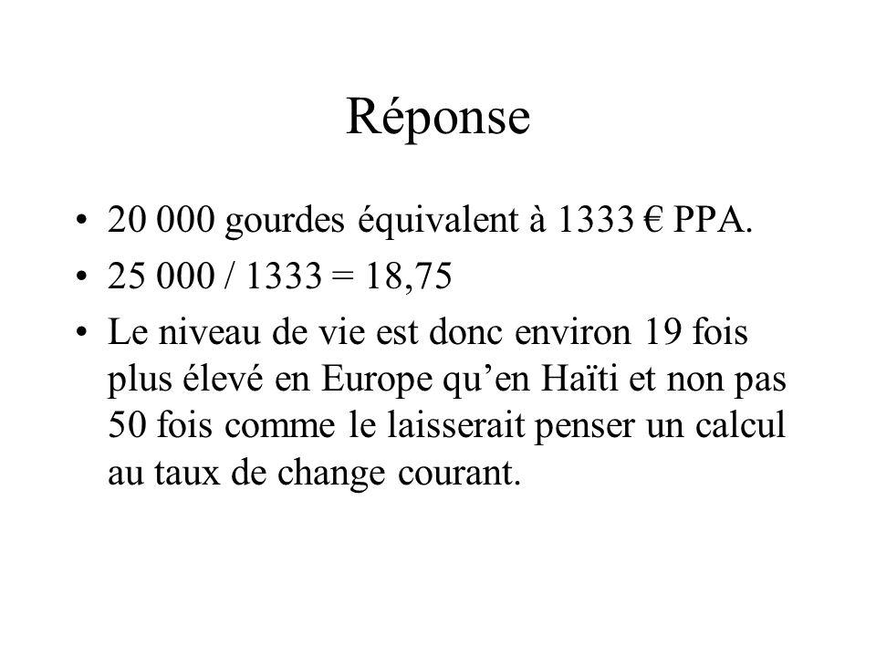 Réponse 20 000 gourdes équivalent à 1333 € PPA. 25 000 / 1333 = 18,75