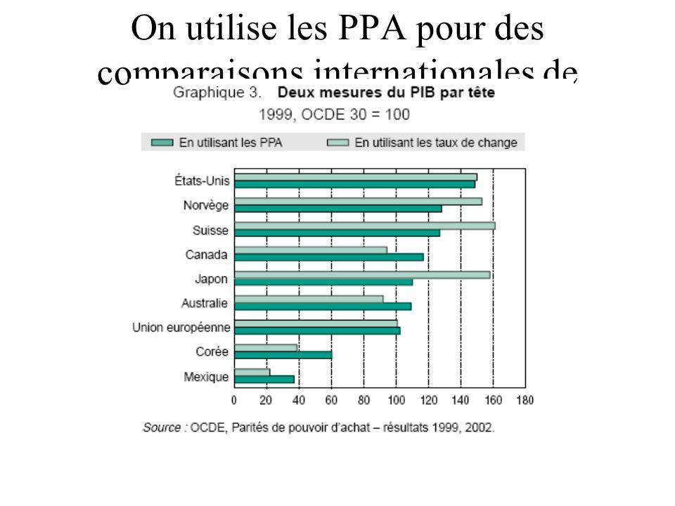 On utilise les PPA pour des comparaisons internationales de PIB/habitant