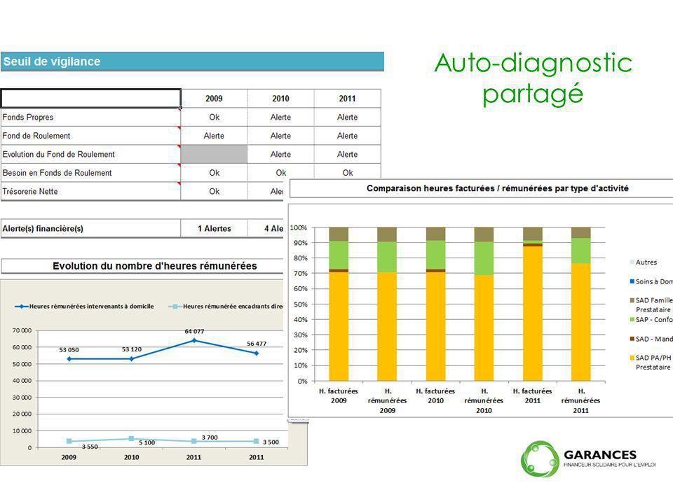 Auto-diagnostic partagé