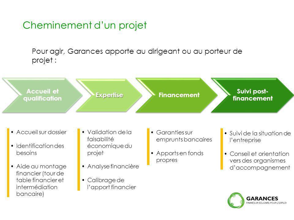 Accueil et qualification Suivi post-financement