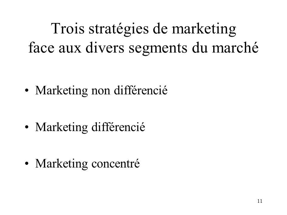 Trois stratégies de marketing face aux divers segments du marché