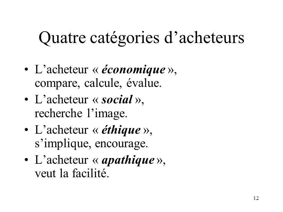 Quatre catégories d'acheteurs