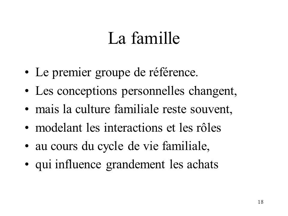 La famille Le premier groupe de référence.