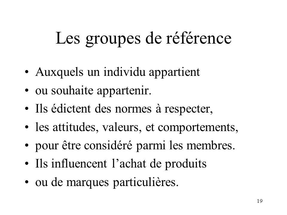 Les groupes de référence