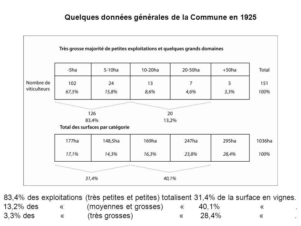 Quelques données générales de la Commune en 1925