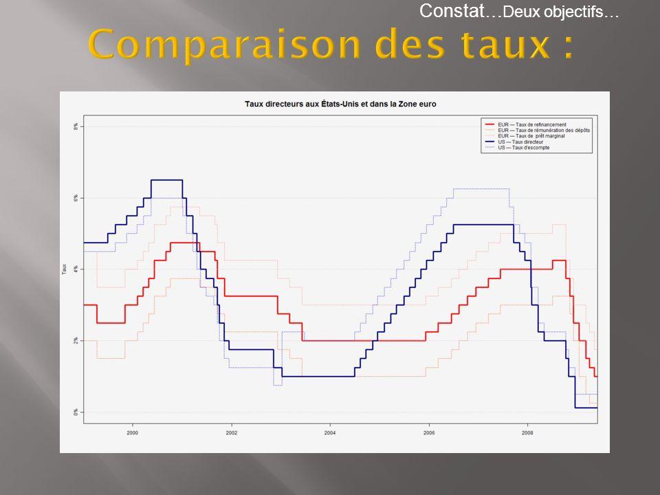 Comparaison des taux : Constat…Deux objectifs…