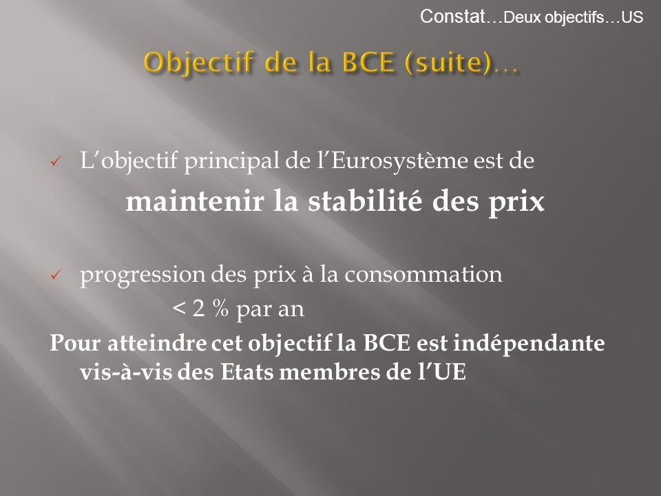Objectif de la BCE (suite)…