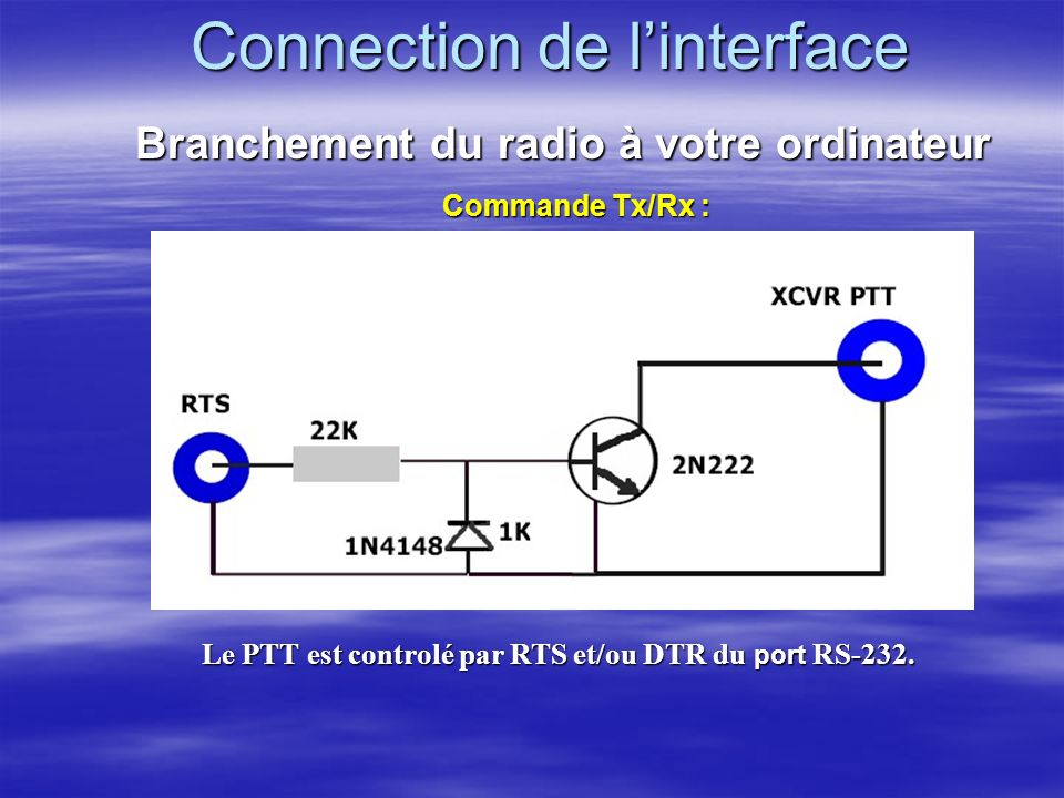 Connection de l'interface