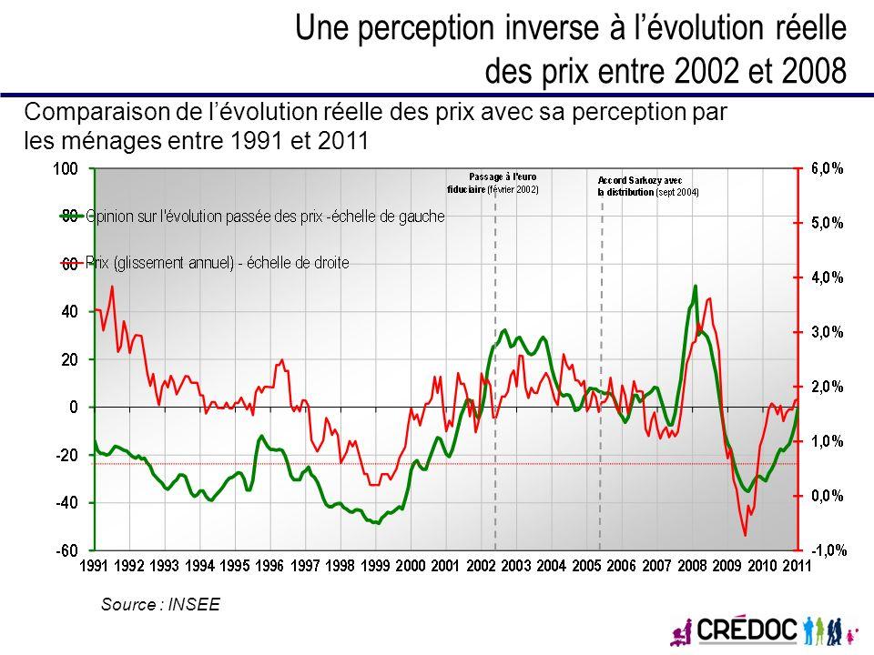 Une perception inverse à l'évolution réelle des prix entre 2002 et 2008