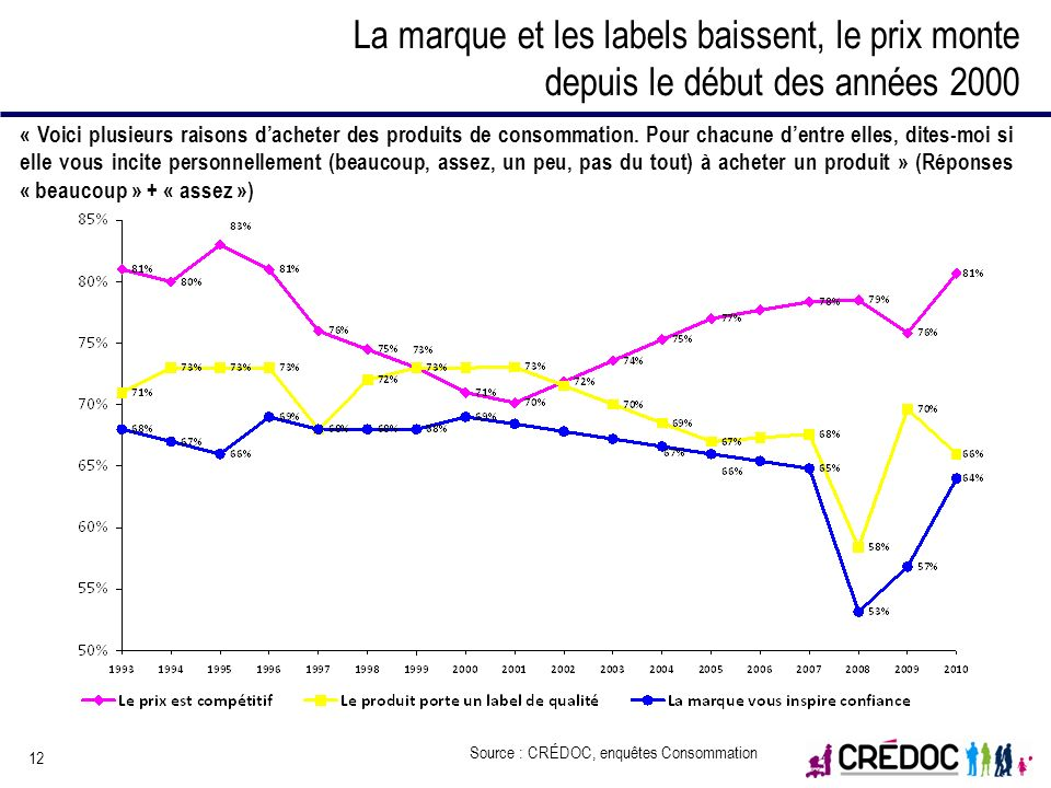 La marque et les labels baissent, le prix monte depuis le début des années 2000
