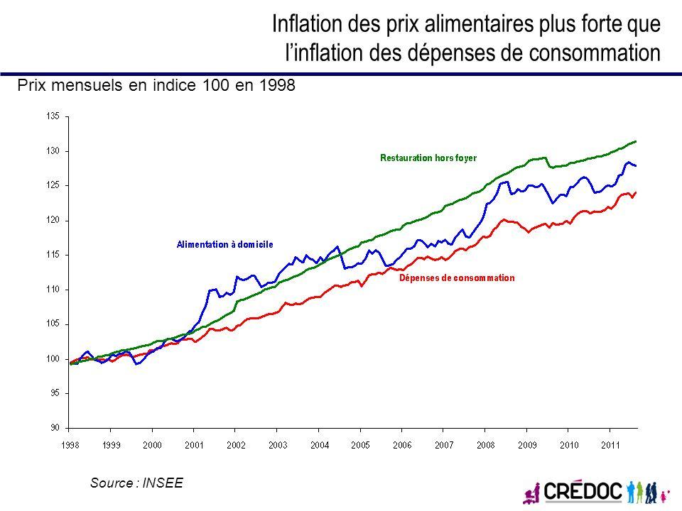 Inflation des prix alimentaires plus forte que l'inflation des dépenses de consommation