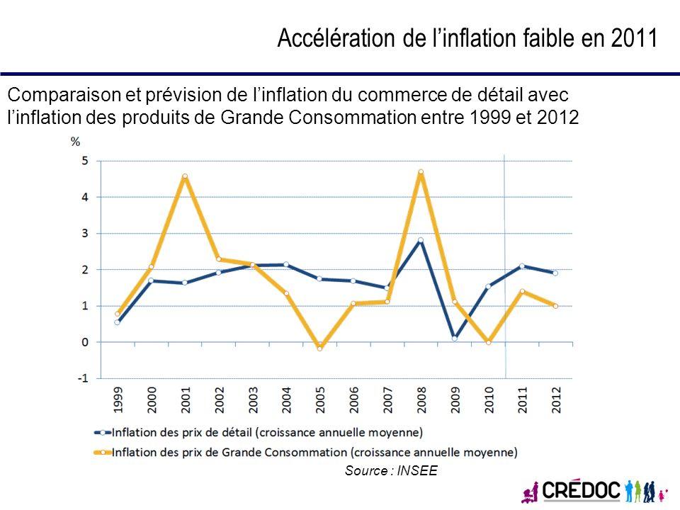 Accélération de l'inflation faible en 2011