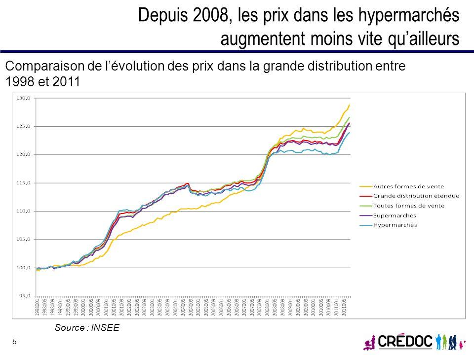 Depuis 2008, les prix dans les hypermarchés augmentent moins vite qu'ailleurs
