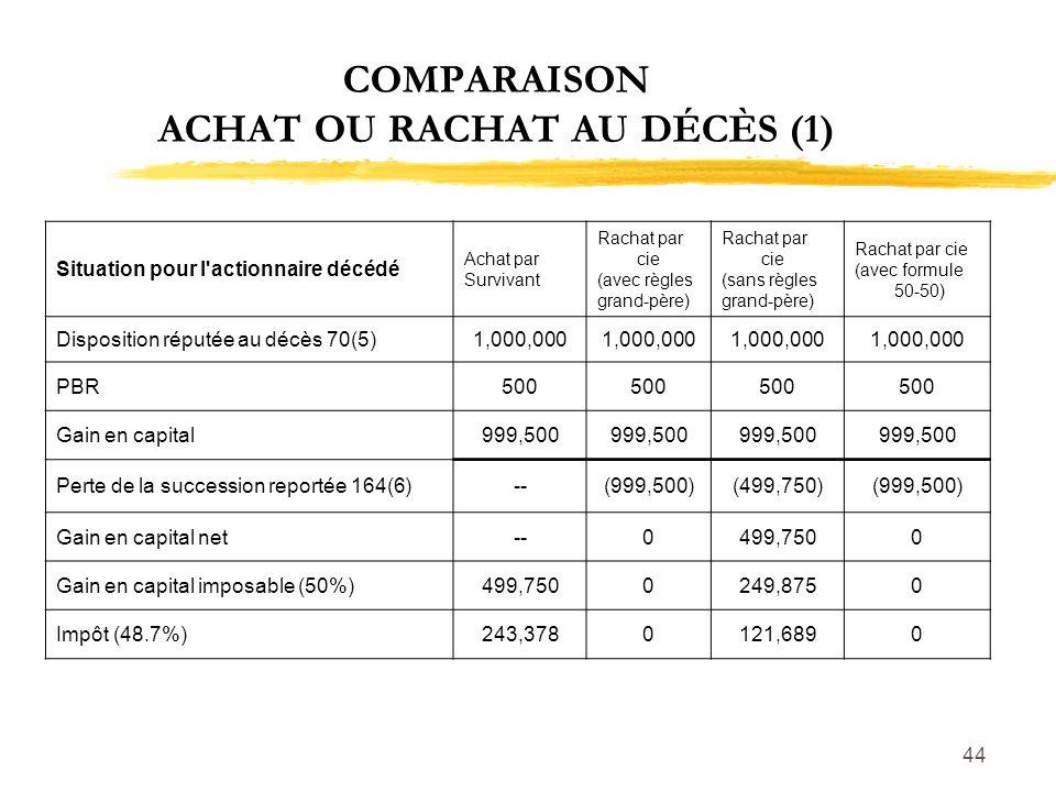 COMPARAISON ACHAT OU RACHAT AU DÉCÈS (1)