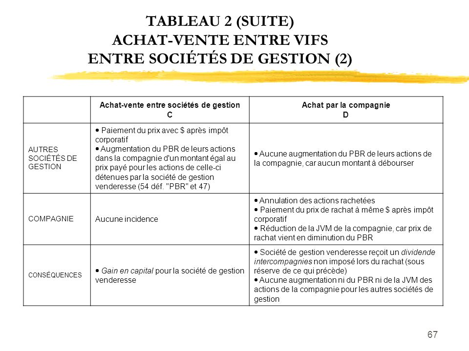 TABLEAU 2 (SUITE) ACHAT-VENTE ENTRE VIFS ENTRE SOCIÉTÉS DE GESTION (2)
