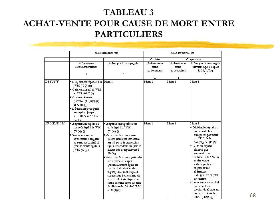 TABLEAU 3 ACHAT-VENTE POUR CAUSE DE MORT ENTRE PARTICULIERS