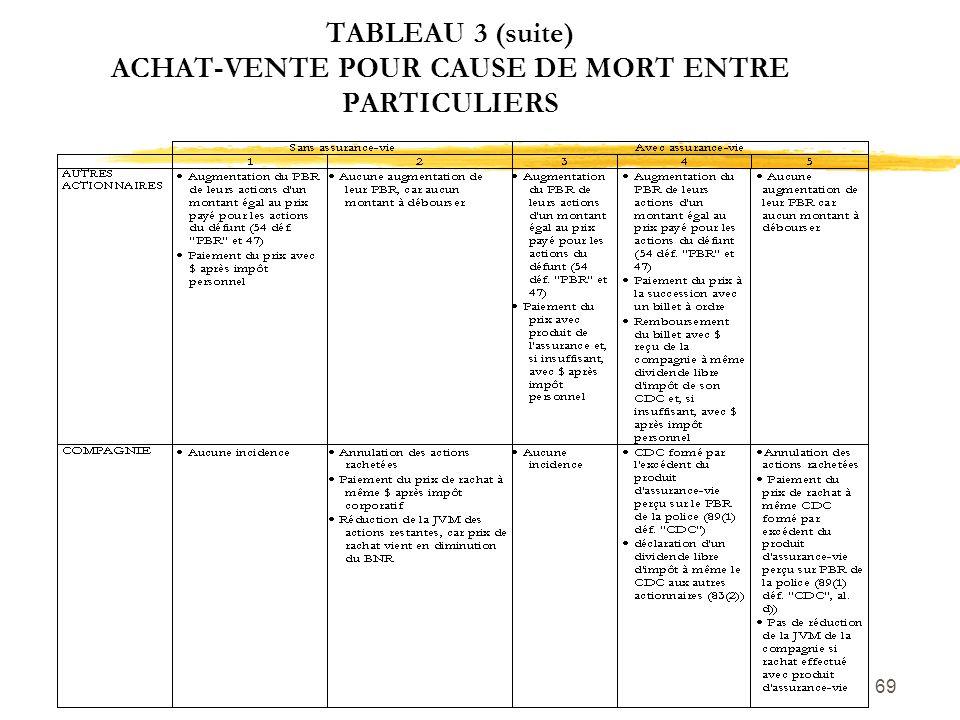 TABLEAU 3 (suite) ACHAT-VENTE POUR CAUSE DE MORT ENTRE PARTICULIERS
