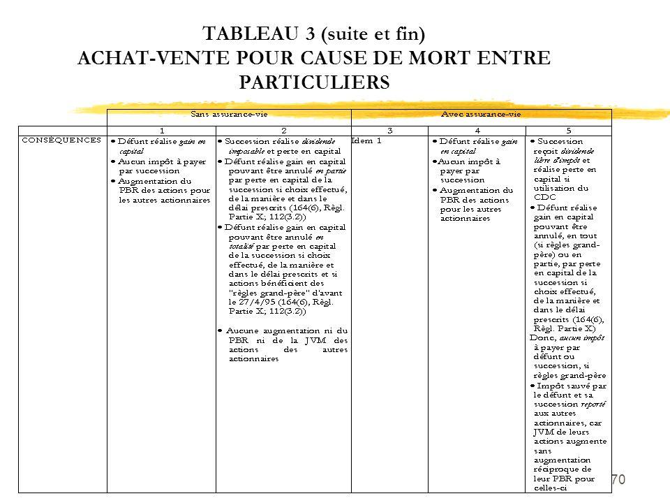 TABLEAU 3 (suite et fin) ACHAT-VENTE POUR CAUSE DE MORT ENTRE PARTICULIERS